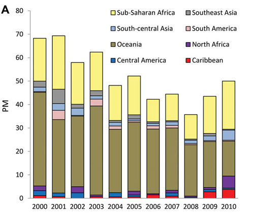 Figure 3 A: A) Proportionate morbidity (PM) for malaria (no. malaria cases/1,000 ill returned GeoSentinel patients) by region, 2000–2010.