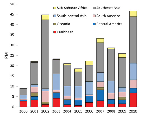 Figure 5: Proportionate morbidity (PM) for dengue (no. dengue cases/1,000 returned GeoSentinel patients) by region, 2000–2010.